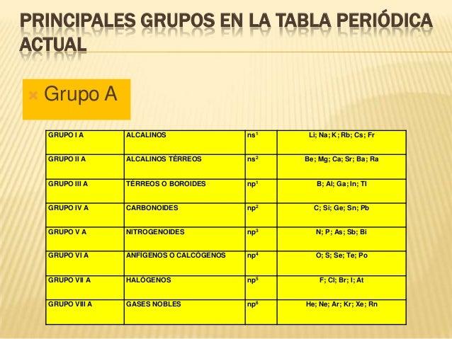 La tabla peridica 24 principales grupos en la tabla peridica urtaz Images