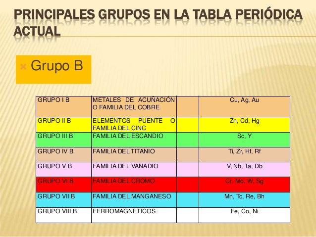 La tabla peridica 25 principales grupos en la tabla peridica urtaz Choice Image