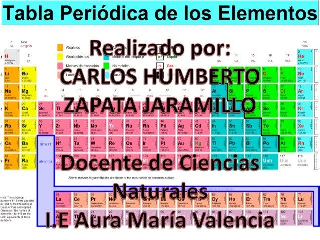 """""""TABLA PERIÓDICA"""" La organización de los elementos químicos se realiza mediante la tabla periódica de los elementos, en la..."""