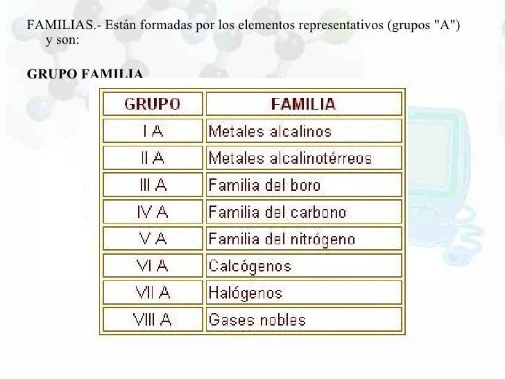 Tabla periodica propiedades atomicas2883 familias urtaz Choice Image