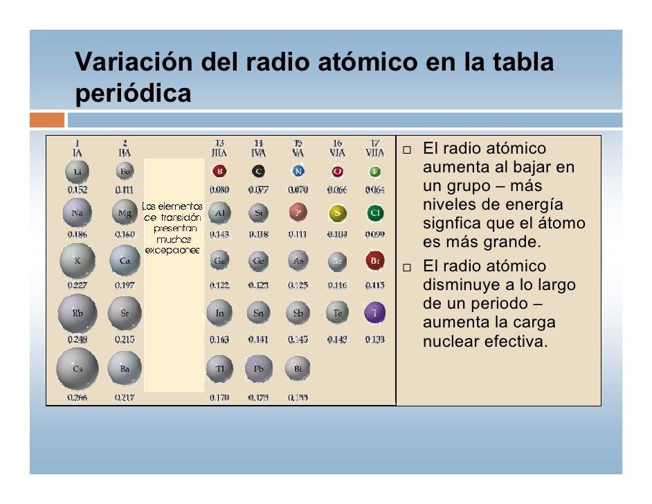 Tabla periodica qm 2010 11 05 2010 28 variacin del radio atmico en la tabla peridica urtaz Gallery