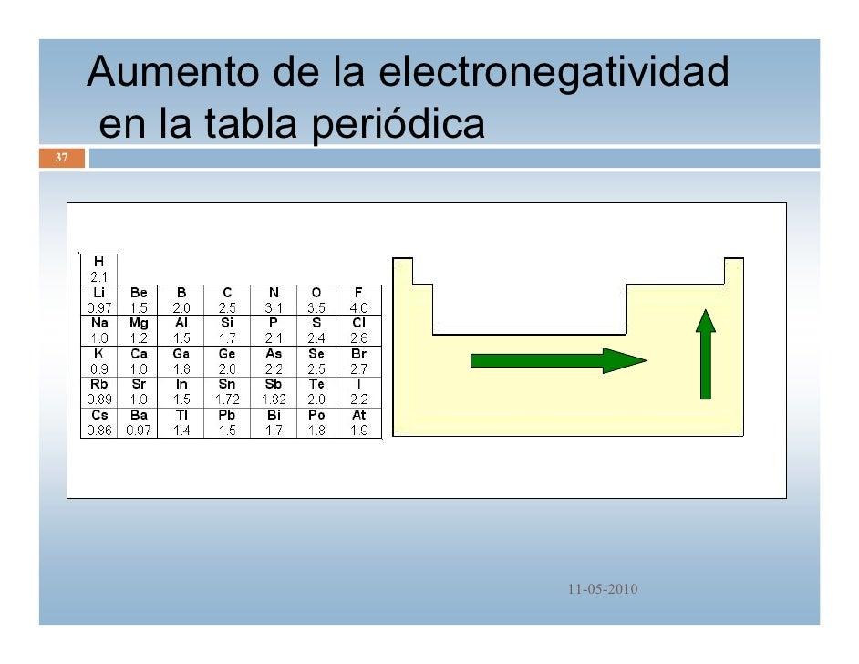 Tabla periodica qm 2010 11 05 2010 37 aumento de la electronegatividad en la tabla peridica urtaz Gallery