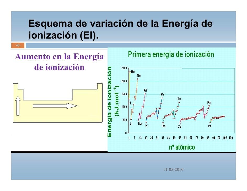Tabla periodica qm 2010 40 esquema de variacin de la energa de ionizacin urtaz Image collections