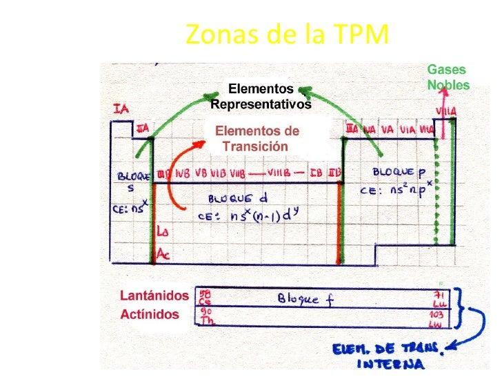 Tabla periodica quim fimaas 10 zonas urtaz Choice Image