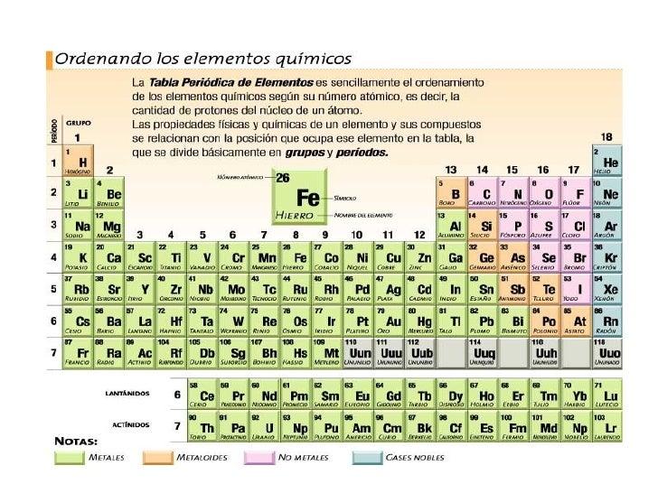 b c n o f ne 14 - Tabla Periodica De Los Elementos Quimicos Gases
