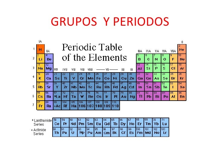 Tabla periodica quim fimaas 3 grupos urtaz Image collections