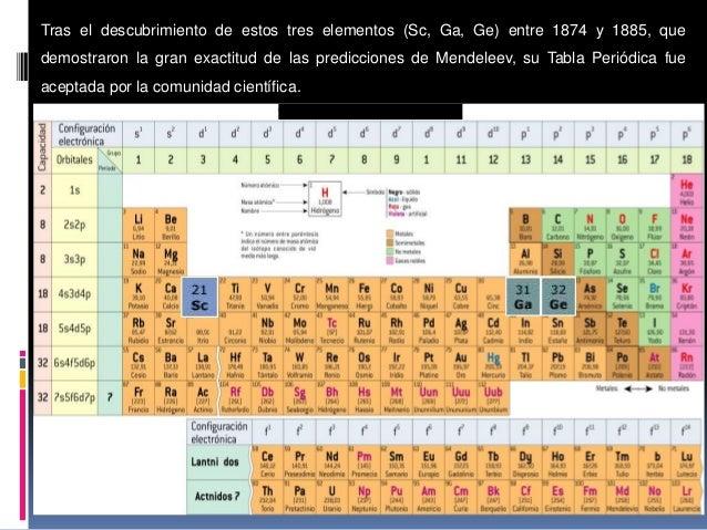 Tabla periodica recopilacin mendeleev 12 urtaz Images