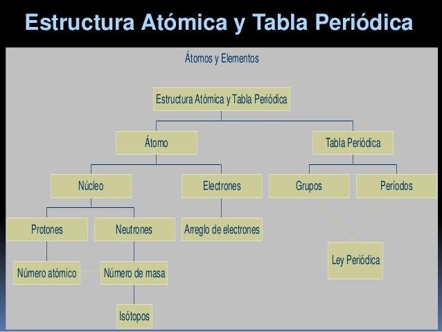la tabla peridica de los elementos 2 - Tabla Periodica Y Estructura Atomica