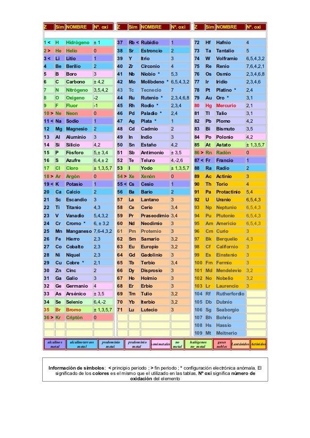 Tabla periodica reducida tabla periodica reducida z sm nombre n oxi z sm nombre urtaz Image collections