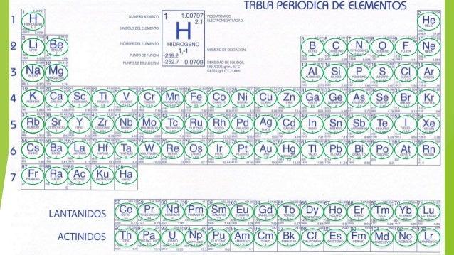 Tabla periodica sin proteccion tabla periodica sin proteccion el hidrgeno es un elemento qumico de nmero atmico 1 representado por el smbolo urtaz Image collections