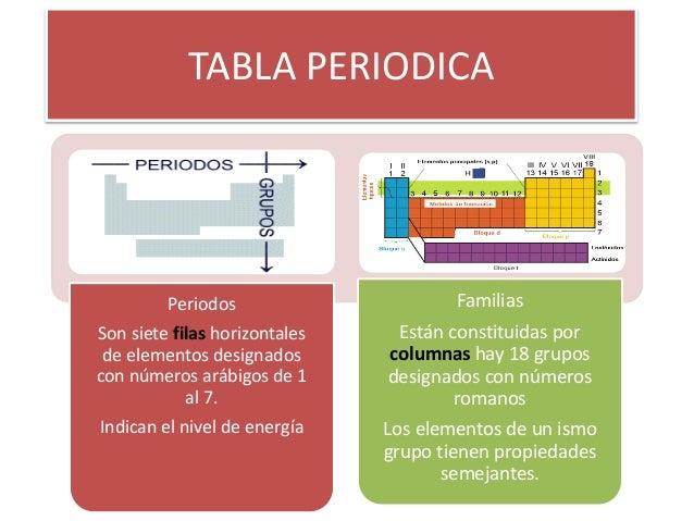 Tabla periodica xp tabla periodica periodos son siete filas horizontales de elementos designados con nmeros arbigos de 1 al urtaz Gallery