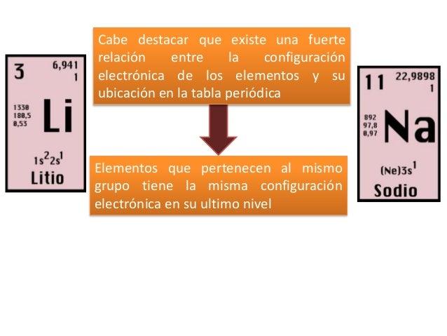 elementos que pertenecen al mismo grupo - Tabla Periodica Elementos De Un Mismo Grupo