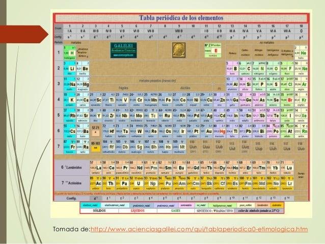 Tabla periodica y propiedades estado fsico de los elementos urtaz Gallery