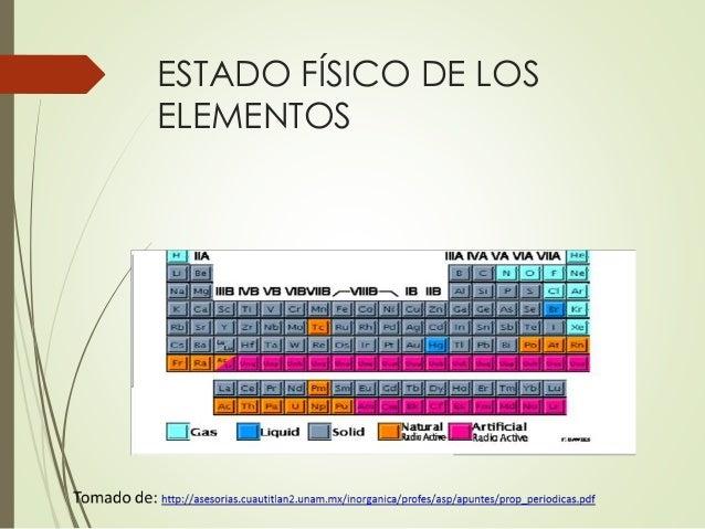 Caracteristicas de la tabla periodica de los elementos pdf image tabla periodica y propiedades clasificacin de los elementos por bloques spdf de flavorsomefo image collections urtaz Choice Image