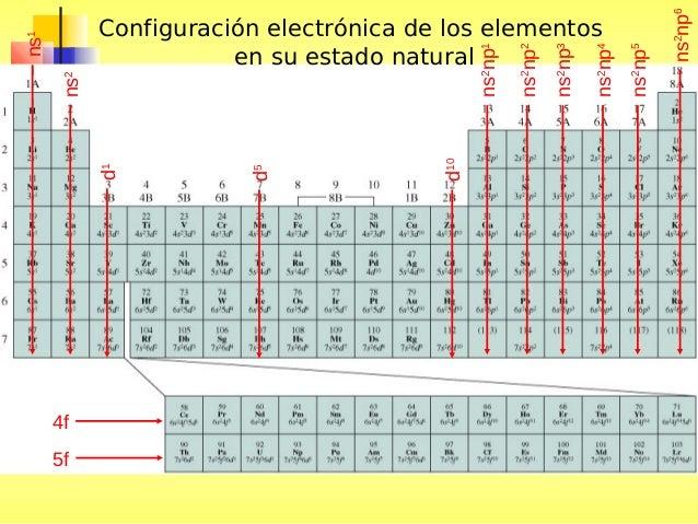 Tabla periodica y propiedades peridicas y mas configuraciones electrnicas urtaz Images
