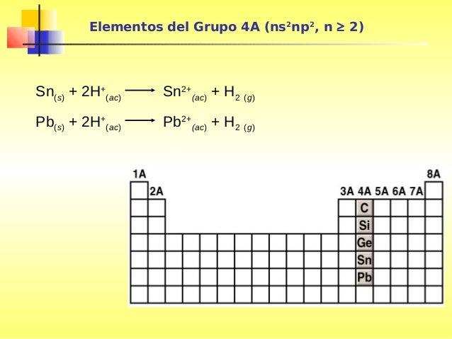 elementos - Tabla Periodica De Los Elementos H2o