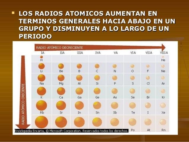 Tabla periodica y propiedades quimicas radio atmico en la tabla urtaz Choice Image
