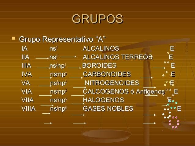 Tabla periodica y propiedades quimicas 7 gruposgrupos grupo representativo urtaz Choice Image