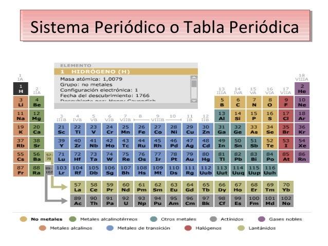 Bloque s de tabla peridica sistema peridico o tabla peridica sistema peridico o tabla peridica urtaz Gallery