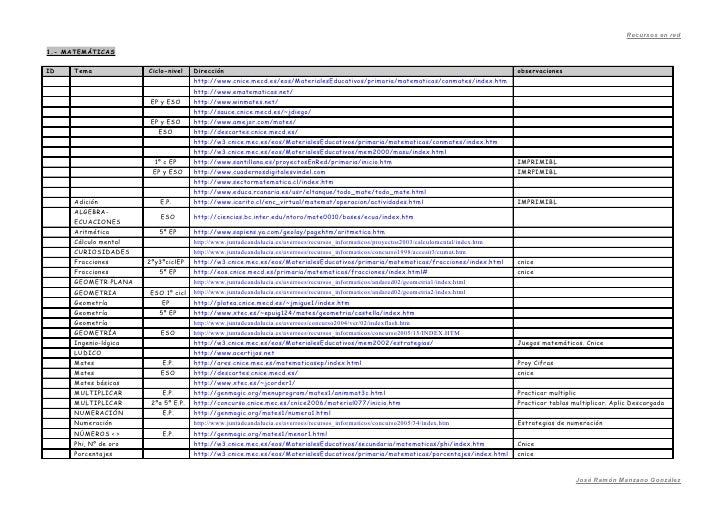 Recursos en red  1.- MATEMÁTICAS  ID    Tema             Ciclo-nivel    Dirección                                         ...