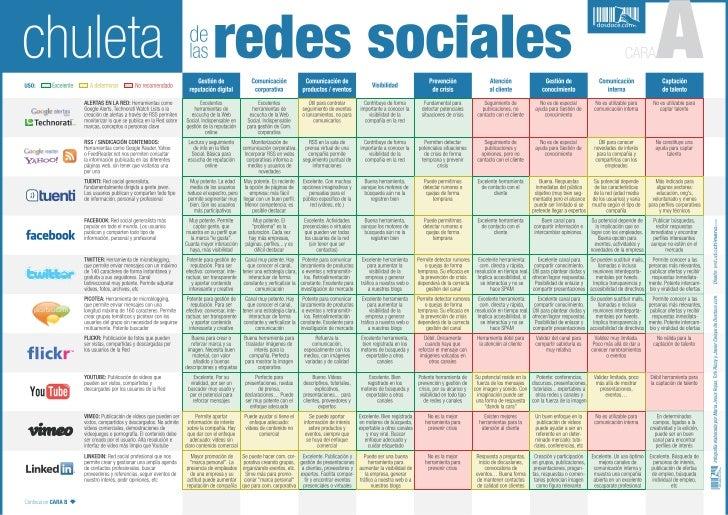 Tabla comparativa de redes sociales