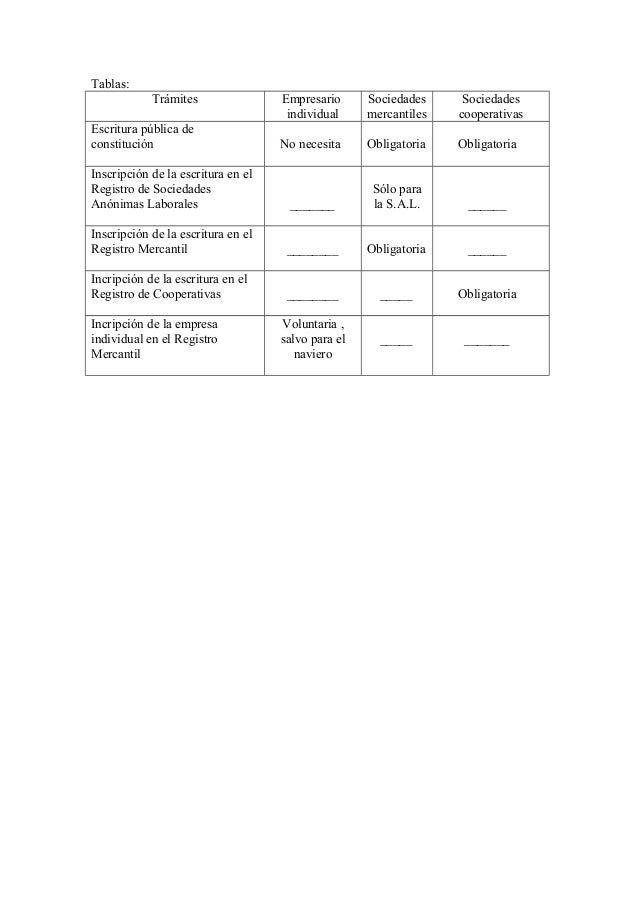 Tablas: Trámites  Empresario individual  Sociedades mercantiles  Sociedades cooperativas  No necesita  Obligatoria  Obliga...