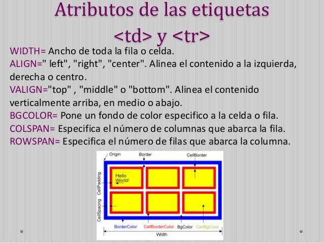 Los atributos colspan y rowspan permiten unir una celda con las celdas contiguas, tanto horizontal como verticalmente. COL...