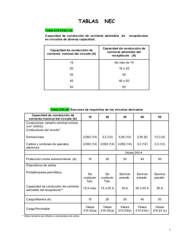 TABLAS NEC Tabla 210-21(b) (3). Capacidad de conducción de corriente admisible de receptáculos en circuitos de diversa cap...