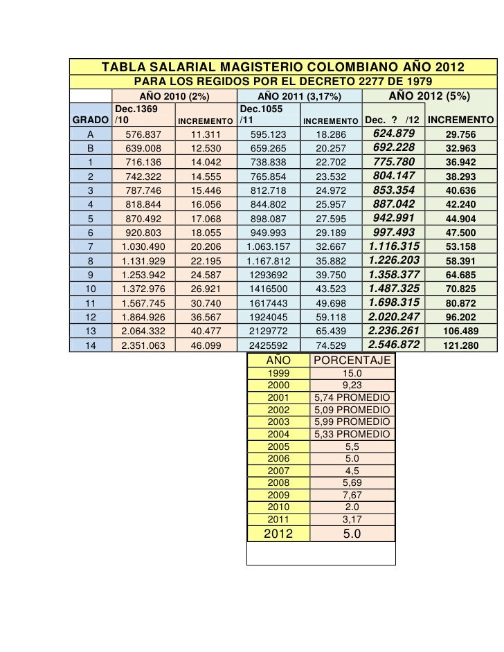 TABLA SALARIAL MAGISTERIO COLOMBIANO AÑO 2012           PARA LOS REGIDOS POR EL DECRETO 2277 DE 1979            AÑO 2010 (...