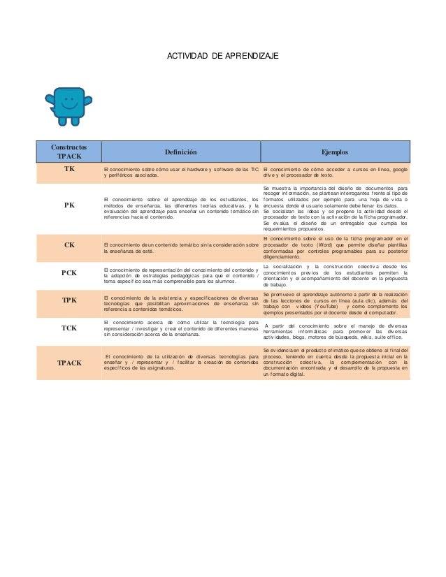 ACTIVIDAD DE APRENDIZAJE  Constructos  TPACK  Definición Ejemplos  TK  El conocimiento sobre cómo usar el hardware y sof t...