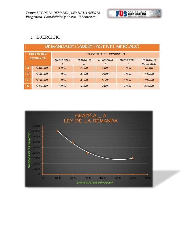 Tema: LEY DE LA DEMANDA, LEY DE LA OFERTA Programa: Contabilidad y Costos II Semestre 0 5000 10000 15000 20000 25000 30000...