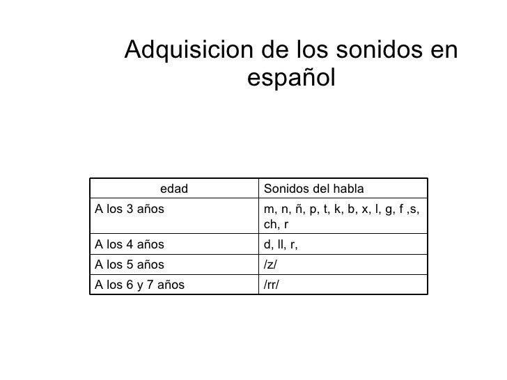Adquisicion de los sonidos en español edad Sonidos del habla A los 3 años m, n, ñ, p, t, k, b, x, l, g, f ,s, ch, r A los ...