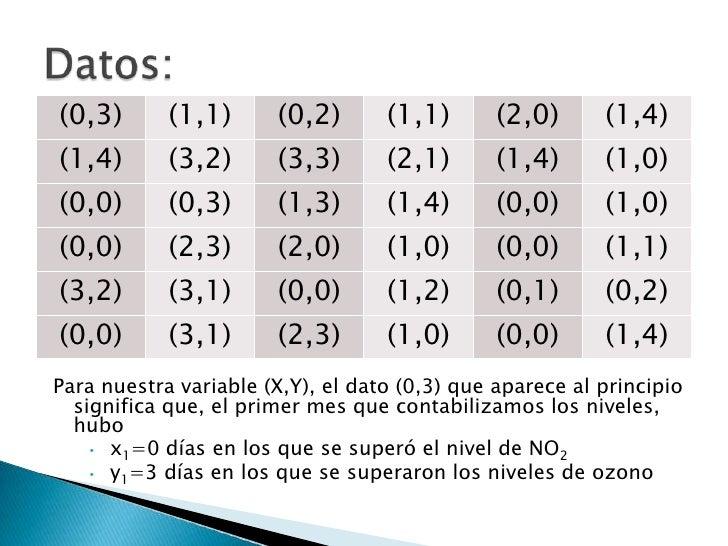 Datos:<br />Para nuestra variable (X,Y), el dato (0,3) que aparece al principio significa que, el primer mes que contabili...
