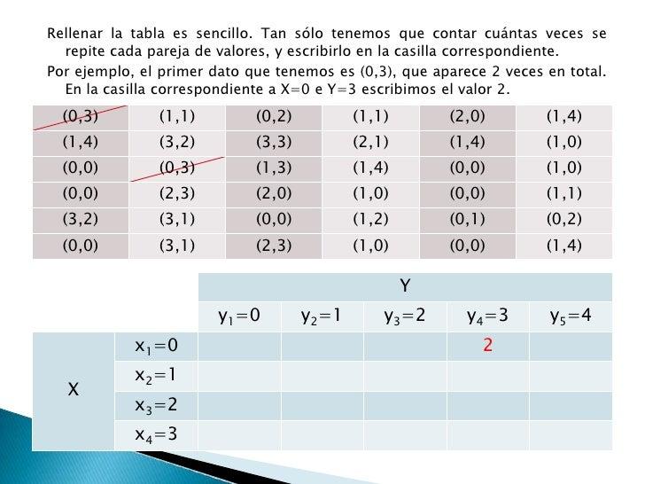 La variable Y toma cinco valores (de 0 a 4), que se convierten en cinco columnas.</li></li></ul><li>Rellenar la tabla es s...