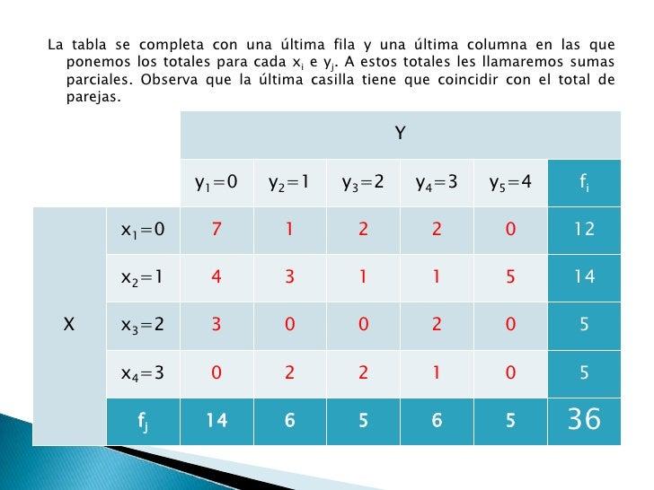 La tabla se completa con una última fila y una última columna en las que ponemos los totales para cada xi e yj. A estos to...