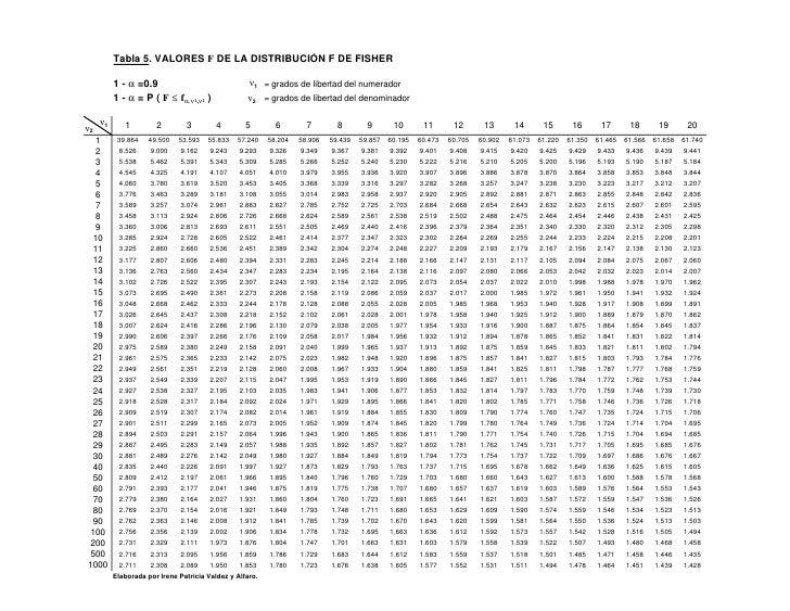 Tabla 5. VALORES F DE LA DISTRIBUCIÓN F DE FISHER            1 - α =0.9                                ν1 = grados de libe...
