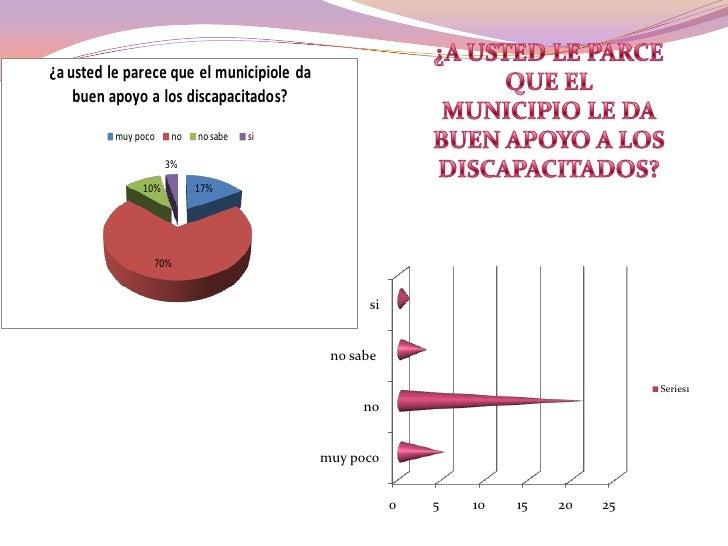 ¿A USTED LE PARCE QUE EL <br />MUNICIPIO LE DA BUEN APOYO A LOS DISCAPACITADOS?<br />