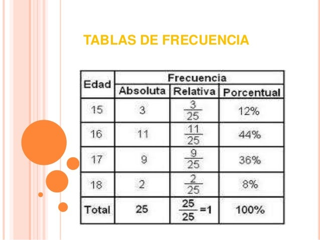 TABLAS DE FRECUENCIA