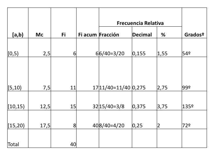 Frecuencia Relativa  [a,b)   Mc      Fi        Fi acum Fracción     Decimal       %   Gradosº[0,5)       2,5         6    ...