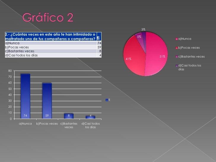 Gráfico 2<br />