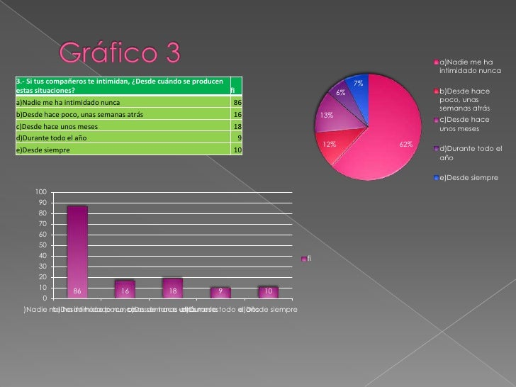 Gráfico 3<br />