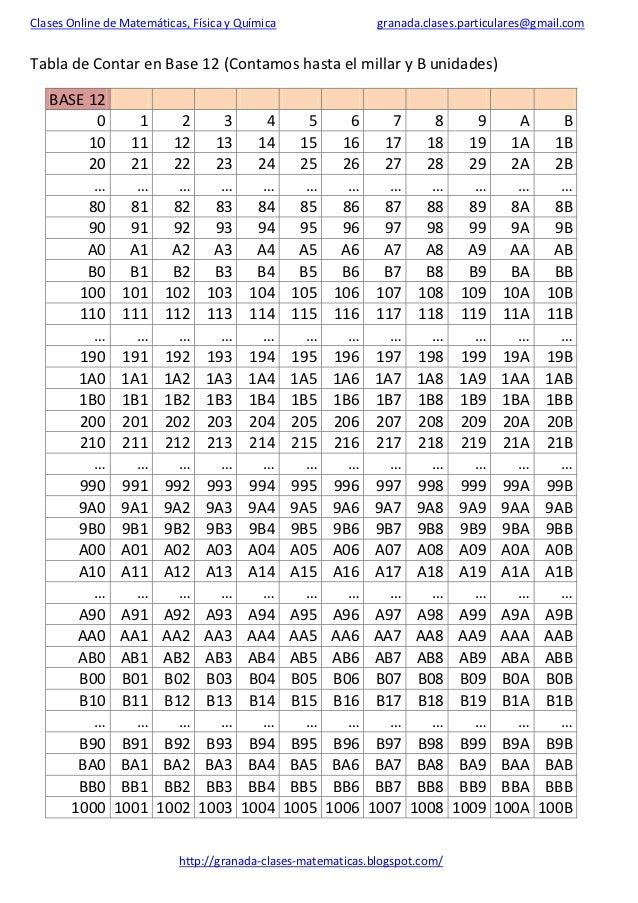 Tablas De Multiplicar En Base 2 3 4 5 6 7 8 9 11 12 Y 16