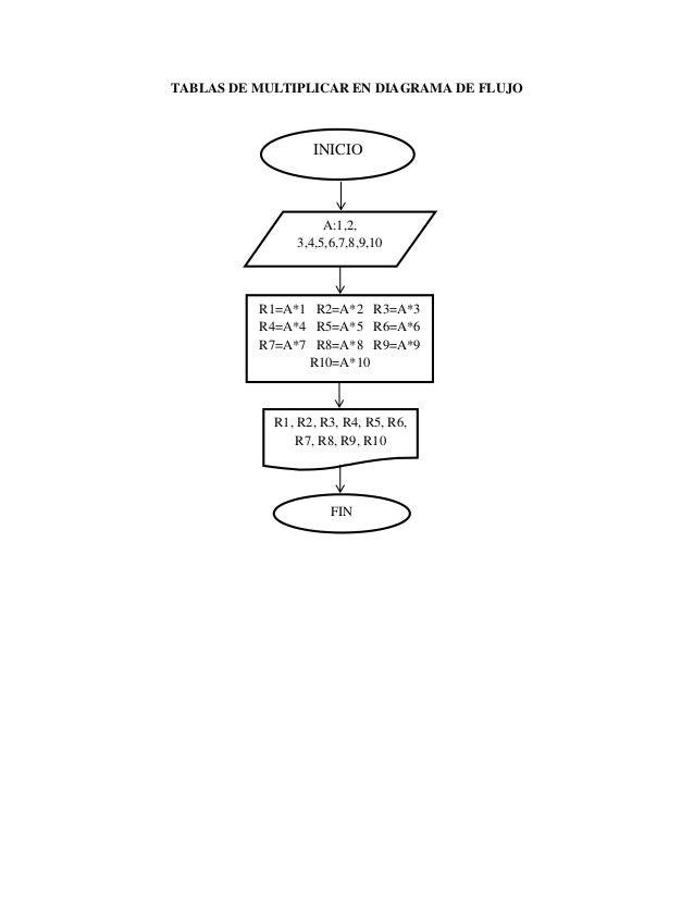 TABLAS DE MULTIPLICAR EN DIAGRAMA DE FLUJO                  INICIO                     A:1,2,                3,4,5,6,7,8,9...