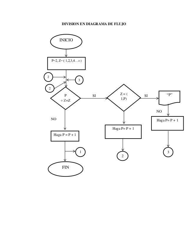 Tablas de multiplicar en diagrama de flujo Slide 3