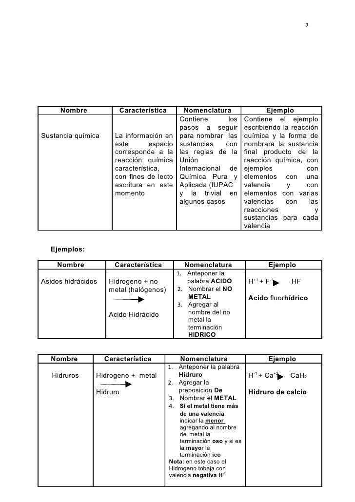 Tablas de nomenclatura organizadas de la siguiente forma 2 urtaz Choice Image