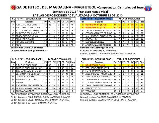 """LIGA DE FUTBOL DEL MAGDALENA - MAGFUTBOL - Campeonatos Distritales del Segundo Semestre de 2013 """"Francisco Henao Vidal"""" TA..."""