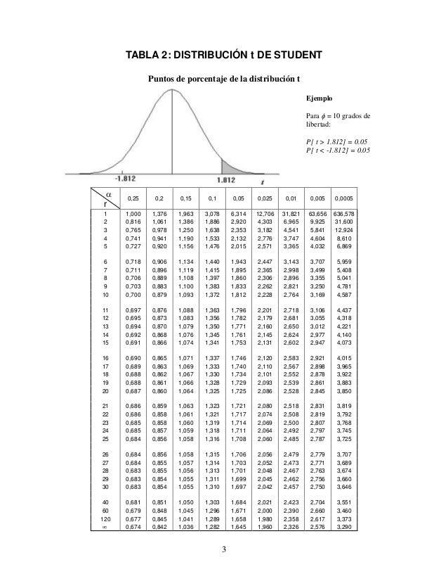 Tablas estadísticas (normal, t student, chi-cuadrado, fisher, binomial, poisson) Slide 3