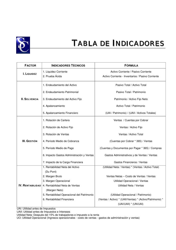 TABLA DE INDICADORES      FACTOR                 INDICADORES TÉCNICOS                                          FÓRMULA    ...