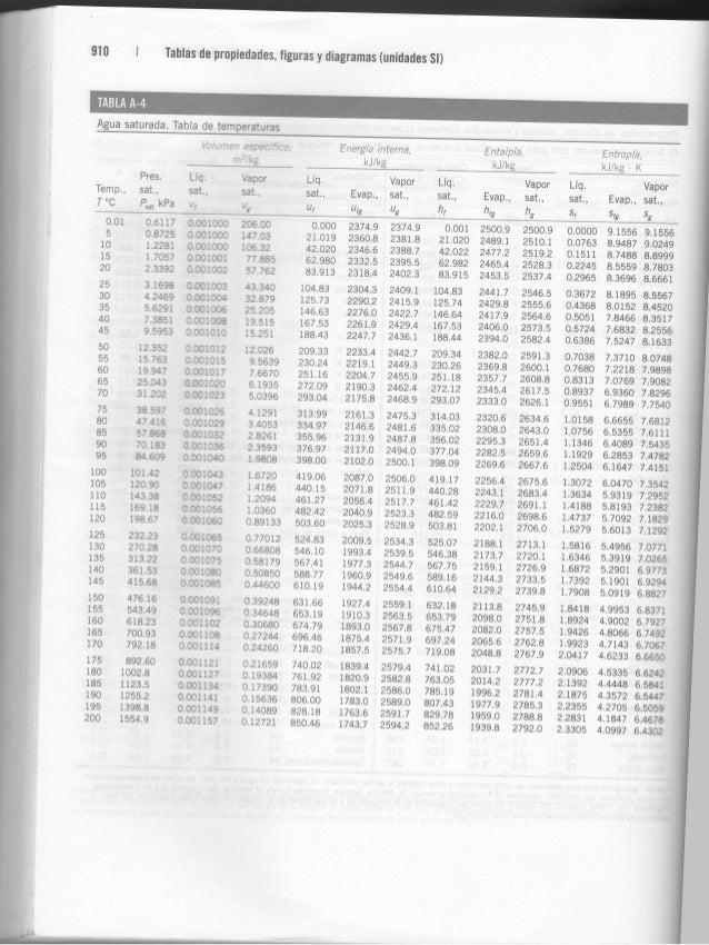 descargar cengel termodinamica pdf
