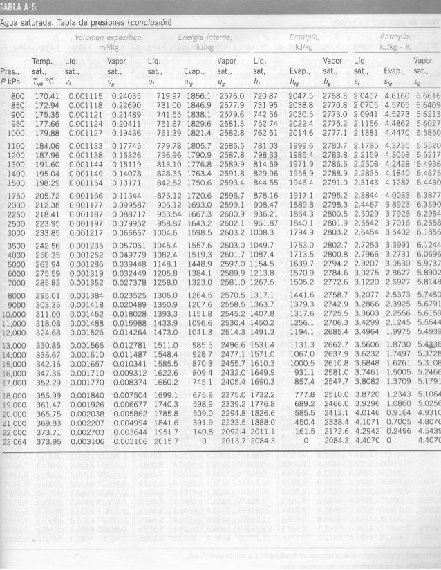 Tablas de vapor agua pdf995